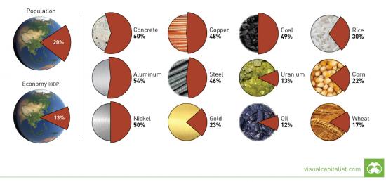 Сколько ресурсов потребляет Китай
