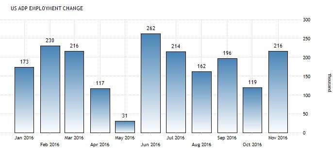 Америка сегодня. Данные по деловой активности, занятости и заявкам на пособия