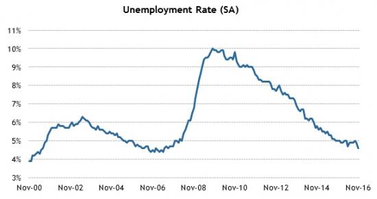 Америка сегодня. Данные по рынку труда
