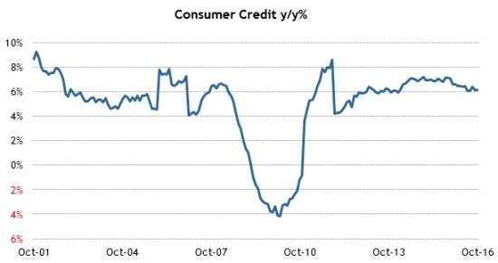 Америка сегодня. Потребительское кредитование.