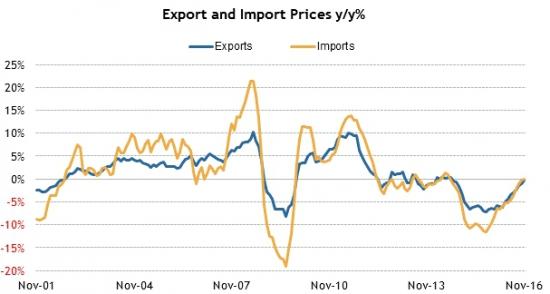 Америка сегодня. Динамика цен Экспорт/Импорт.