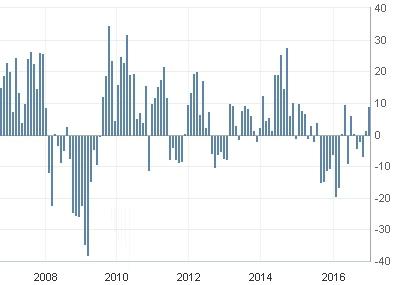 Америка сегодня. Индекс производственной активности.