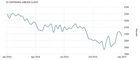Америка сегодня. Показатели по рынкам труда и недвижимости.