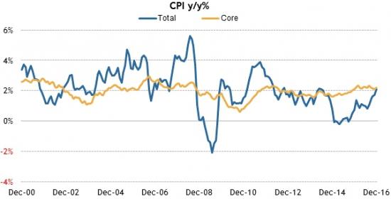 Америка сегодня. Данные по розничным продажам и инфляции.