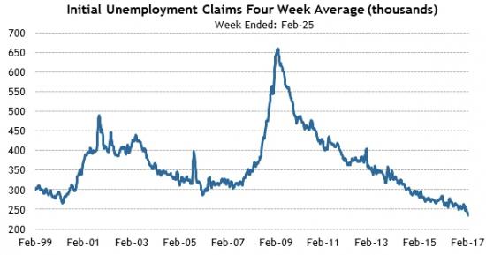Америка сегодня. Пособия по безработице. Индекс цен на Экспорт / Импорт.