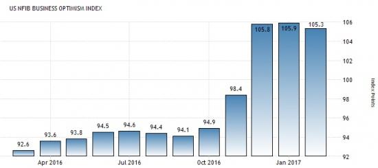 Америка сегодня. Индексы цен производителей.