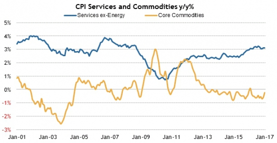 Америка сегодня. Инфляция, розничные продажи и складские запасы.