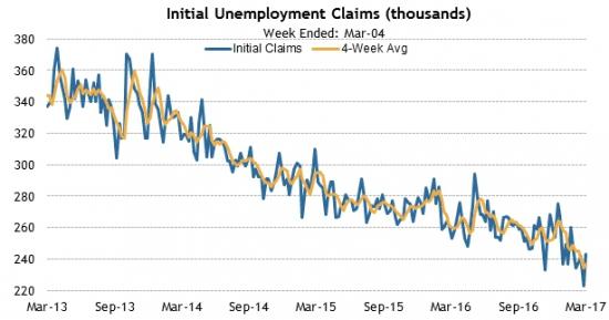 Америка сегодня. Рынок недвижимости, данные по безработице и производственная активность.