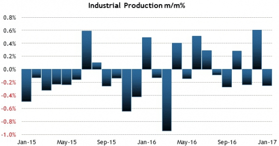 Америка сегодня. Промышленное производство и индекс доверия потребителей.