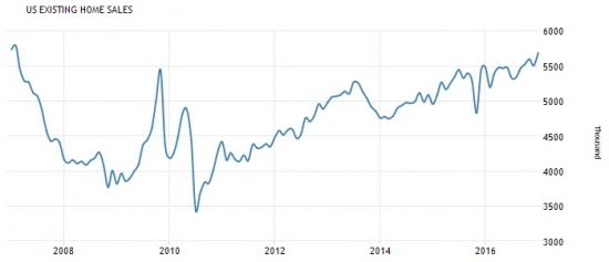 Америка сегодня. Данные по недвижимости и запасам нефти.