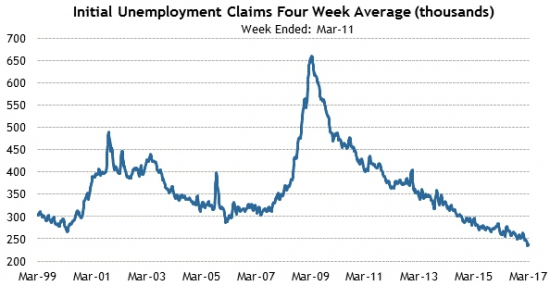 Америка сегодня. Рынки труда и недвижимости.