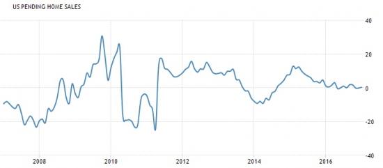 Америка сегодня. Предварительные данные по продажам недвижимости и запасы нефти.