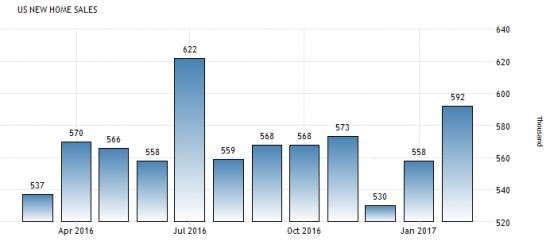 Америка сегодня. Индексы Шиллера и продажи новых домов.