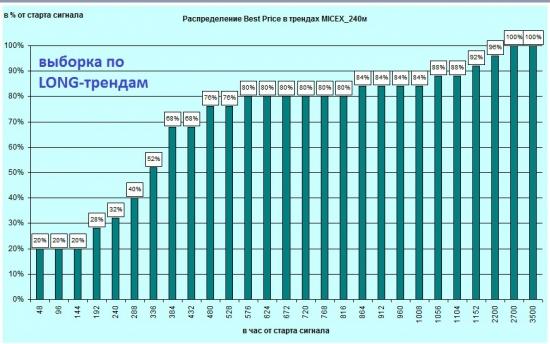 Индекс ММВБ на 240м. Анализ статистики в периоде 05.2008-02.2012.