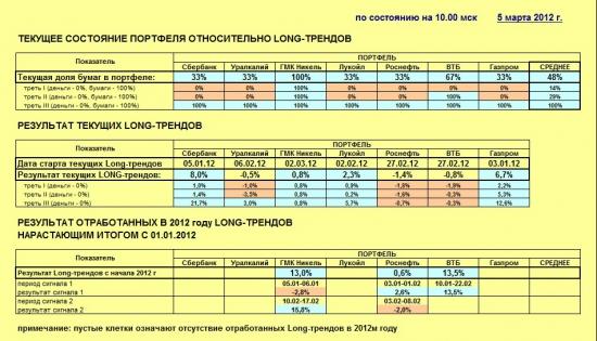 Индекс ММВБ и основные в него входящие (05.03.2012)