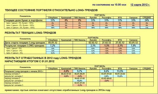 Индекс ММВБ и основные в него входящие (12.03.2012)