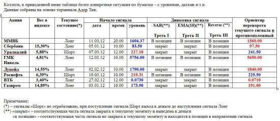 Индекс ММВБ и основные в него входящие (19.03.2012)