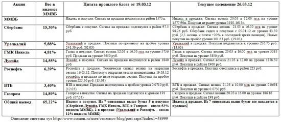 Индекс ММВБ и основные в него входящие (26.03.2012)