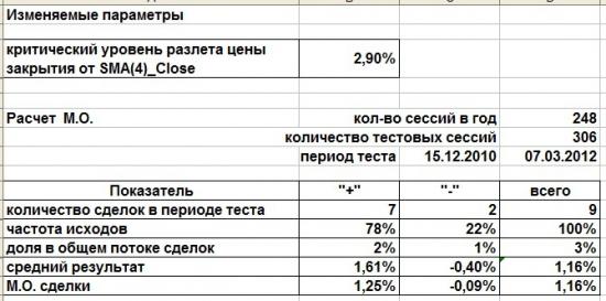 Фьючерс РТС RIM2_Daily. Аналитика локальной перепроданности.