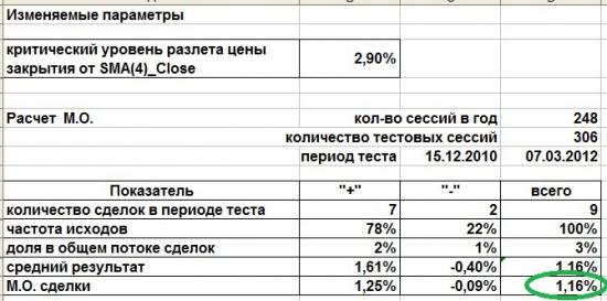 Итоги контртрендовой сделки по RIM2. В продолжение блога от 28.03.12.