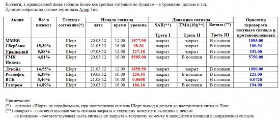 Индекс ММВБ и основные в него входящие (02.04.2012)