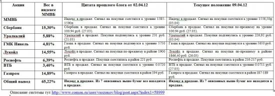 Индекс ММВБ и основные в него входящие (09.04.2012)