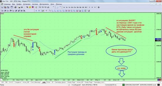 RTS_Daily. Идеи развития ситуации до конца апреля 2012 года.