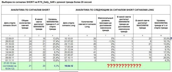 RTS_Daily. Идеи развития ситуации до конца апреля 2012 года. Продолжение блога от 19.04.2012.