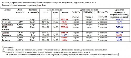 Индекс ММВБ и основные в него входящие (23.04.2012)