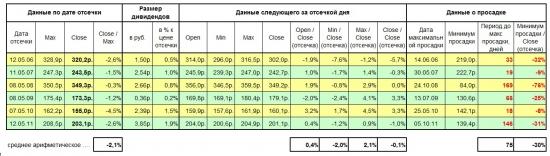 Поведение акций Газпрома после дивидендной отсечки. Статистика 2006-2011 гг.