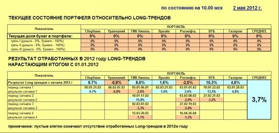 Индекс ММВБ и основные в него входящие (02.05.2012)