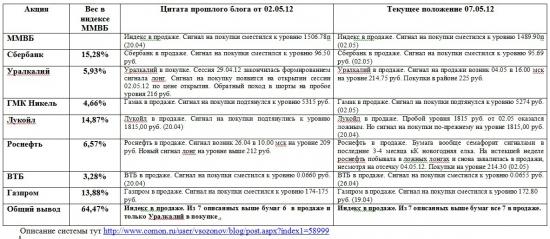 Индекс ММВБ и основные в него входящие (07.05.2012)