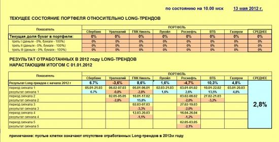 Индекс ММВБ и основные в него входящие (13.05.2012)
