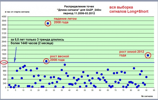 Цикличность трендов. Акции Газпрома на свечах 240м. Статистика за период с ноября 2006 года. Часть I.
