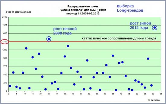 Цикличность трендов. Акции Газпрома на свечах 240м. Статистика за период с ноября 2006 года. Часть II.
