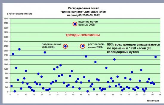 Цикличность трендов. Акции Сбербанка на свечах 240м. Статистика за период с мая 2005 года. Часть I