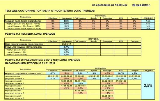 Индекс ММВБ и основные в него входящие (28.05.2012)