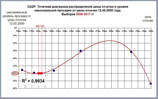 Построение трендов по точечным данным. Уровень достоверности аппроксимации R2. Опыты со случайными выборками и применение к анализу цен на фондовом рынке.