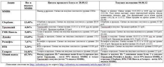 Индекс ММВБ и основные в него входящие (04.06.2012)