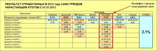 Индекс ММВБ и основные в него входящие (13.06.2012)