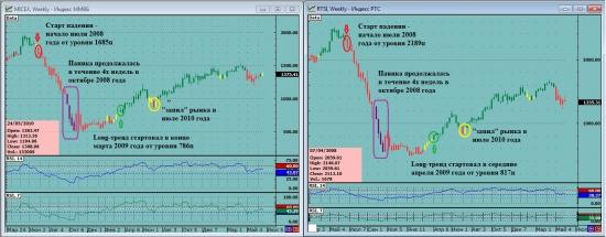 Индикатор RSI. Описание торговой стратегии, построенной на RSI. Часть II.