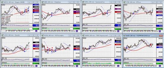 Индекс ММВБ и основные в него входящие (02.07.2012)