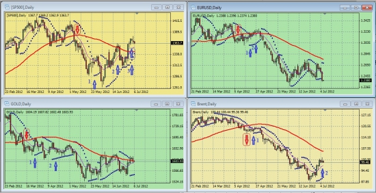 Дневные графики S&P500, UERUSD, GOLD, BRENТ на утро 06 июля 2012 года