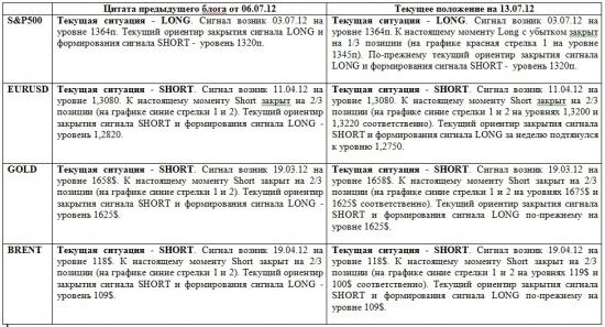 Дневные графики S&P500, UERUSD, GOLD, BRENТ на утро 13 июля 2012 года