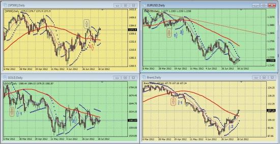 Дневные графики S&P500, UERUSD, GOLD, BRENТ на утро 20 июля 2012 года
