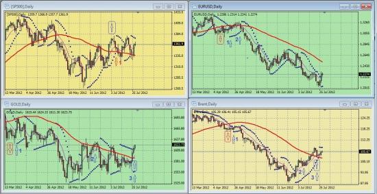 Дневные графики S&P500, EURUSD, GOLD, BRENТ на 15.00 мск 27 июля 2012 года