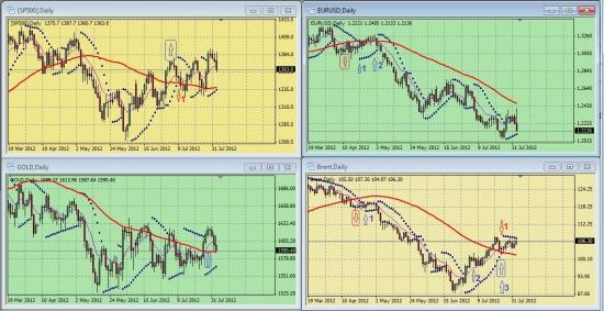 Дневные графики S&P500, EURUSD, GOLD, BRENТ на 19.30 мск 02 августа 2012 года