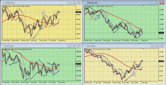 Дневные графики S&P500, EURUSD, GOLD, BRENТ на 17.15 мск 10 августа 2012 года