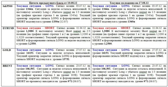 Дневные графики S&P500, EURUSD, GOLD, BRENТ на 12.00 мск 17 августа 2012 года