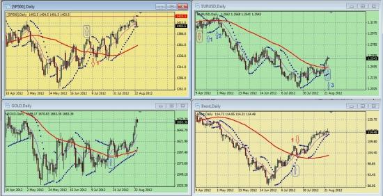 Обзор сигналов на дневных графиках S&P500, EURUSD, GOLD, BRENТ за период 17.08.-24.08 (на 10.40 мск 24.08.12)